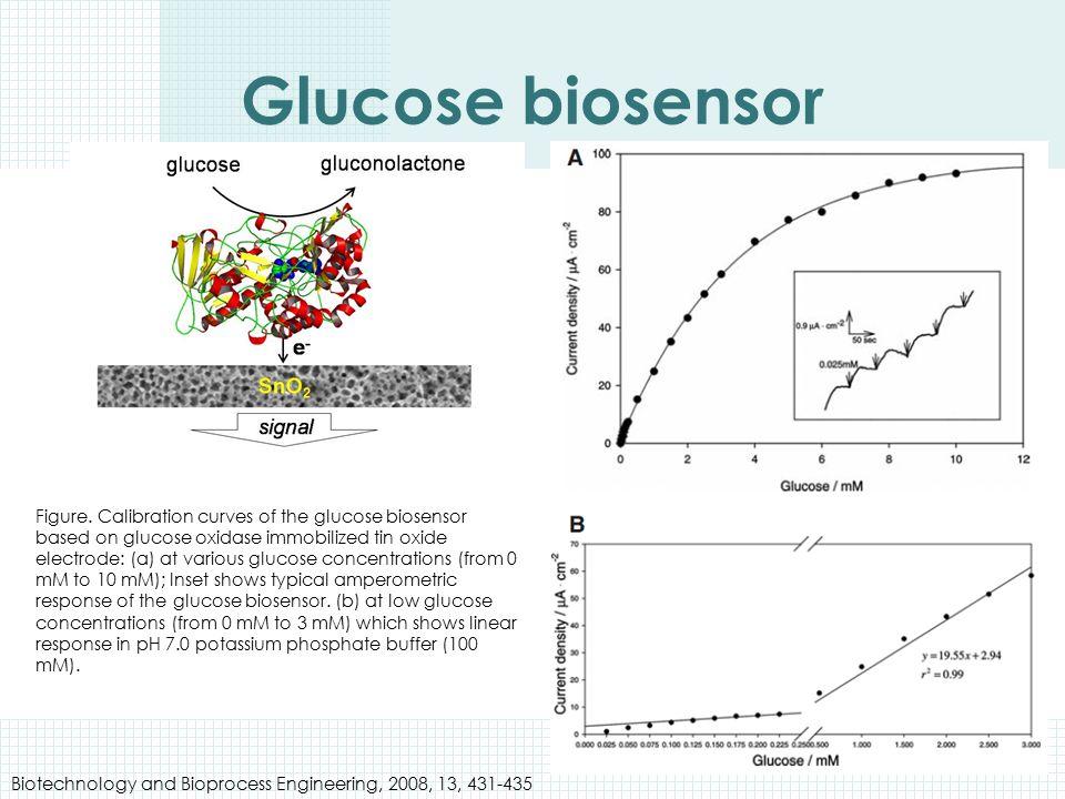 Glucose biosensor Figure. Calibration curves of the glucose biosensor based on glucose oxidase immobilized tin oxide electrode: (a) at various glucose