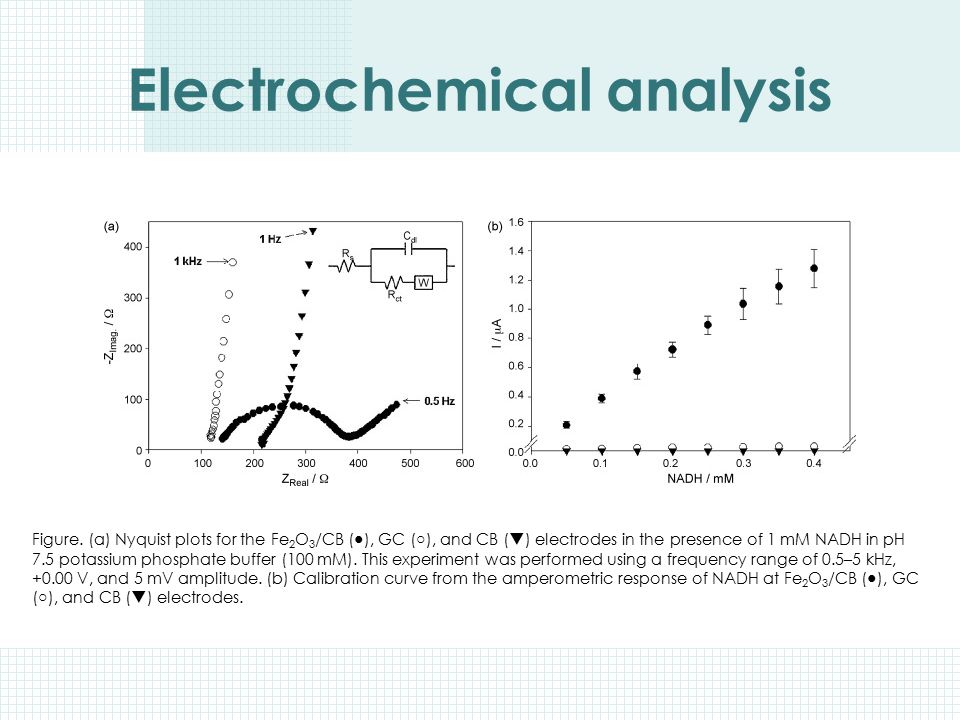 Electrochemical analysis Figure. (a) Nyquist plots for the Fe 2 O 3 /CB ( ● ), GC ( ○ ), and CB (  ) electrodes in the presence of 1 mM NADH in pH 7.