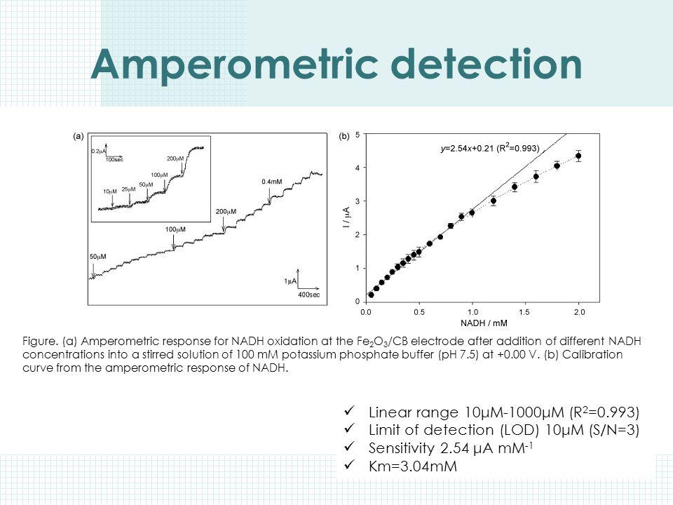 Linear range 10μM-1000μM (R 2 =0.993) Limit of detection (LOD) 10μM (S/N=3) Sensitivity 2.54 μA mM -1 Km=3.04mM Amperometric detection Figure. (a) Amp
