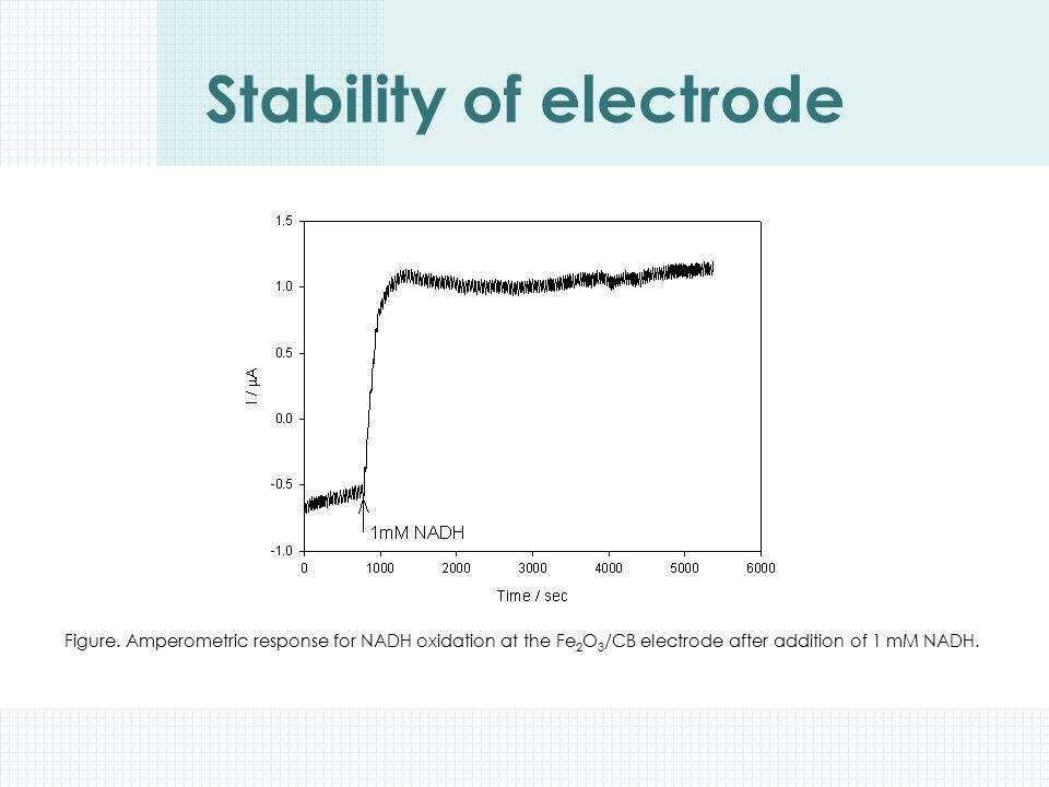 Stability of electrode Figure. Amperometric response for NADH oxidation at the Fe 2 O 3 /CB electrode after addition of 1 mM NADH.