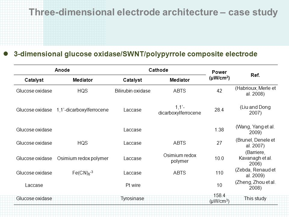 Three-dimensional electrode architecture – case study AnodeCathode Power (μW/cm 2 ) Ref. CatalystMediatorCatalystMediator Glucose oxidaseHQSBilirubin