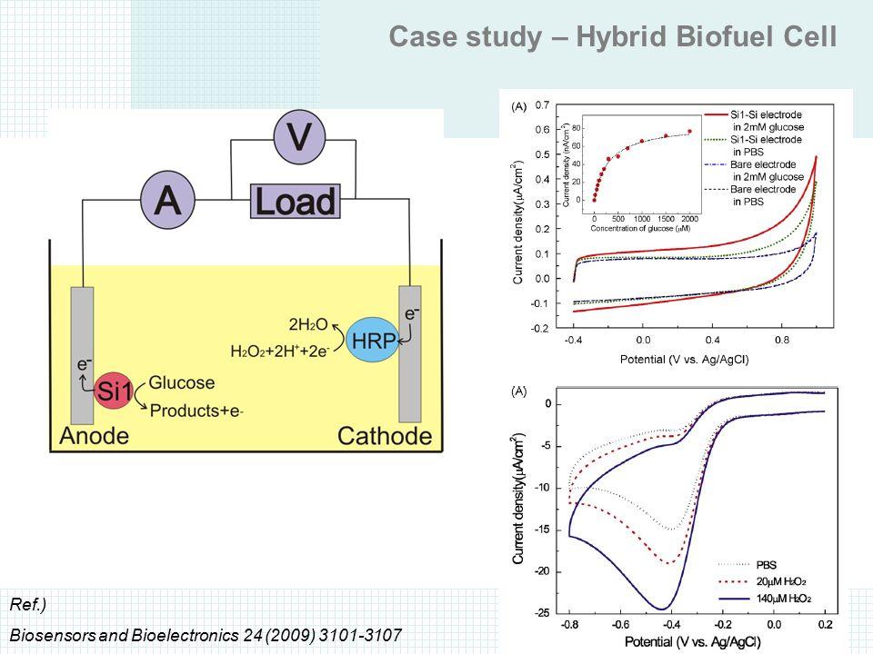Case study – Hybrid Biofuel Cell Ref.) Biosensors and Bioelectronics 24 (2009) 3101-3107