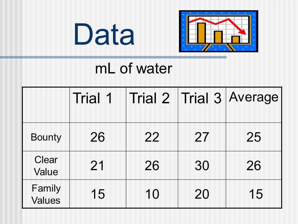 Data mL of water Trial 1Trial 2Trial 3 Average Sparkle 23251822 School 18191417 Kirkland 4844 4545r2