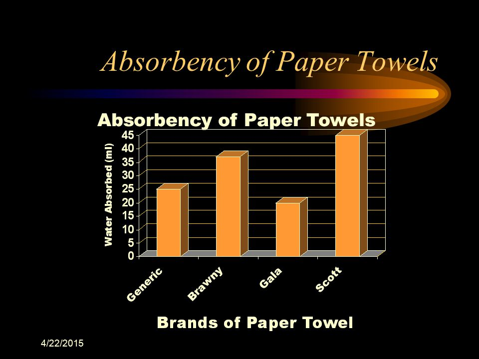 4/22/2015 Absorbency of Paper Towels