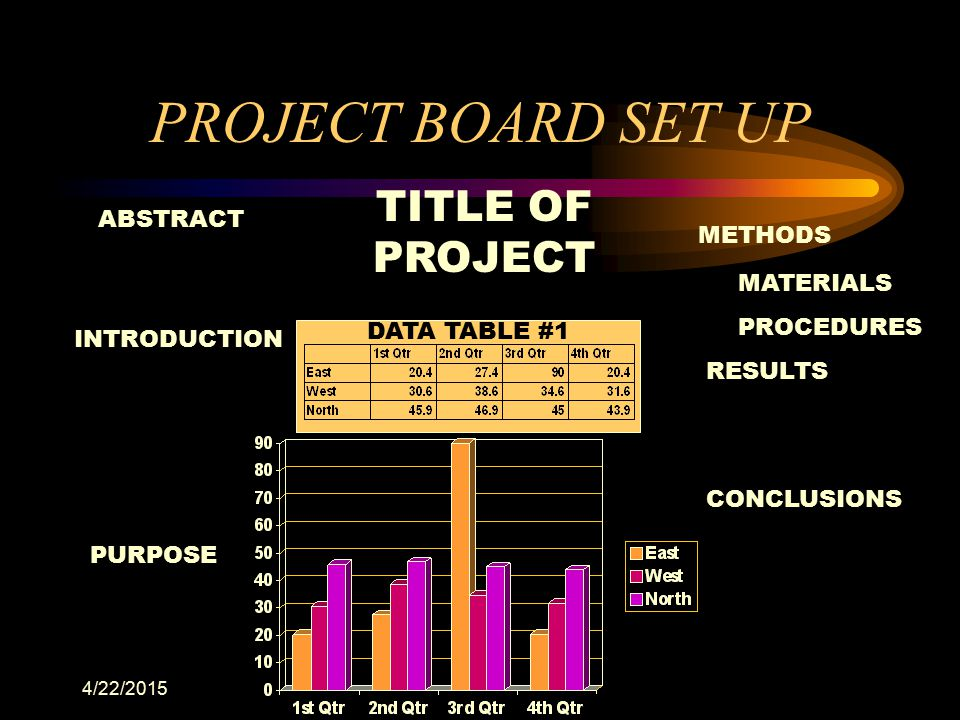 4/22/2015 PROJECT BOARD SET UP ABSTRACT INTRODUCTION METHODS RESULTS CONCLUSIONS PURPOSE TITLE OF PROJECT DATA TABLE #1 MATERIALS PROCEDURES