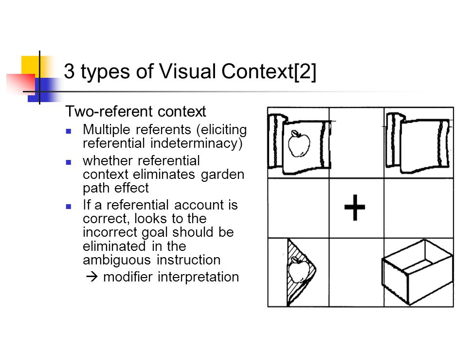 3 types of Visual Context[2] Two-referent context Multiple referents (eliciting referential indeterminacy) whether referential context eliminates garden path effect If a referential account is correct, looks to the incorrect goal should be eliminated in the ambiguous instruction  modifier interpretation