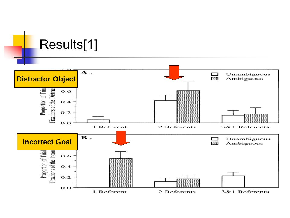 Results[1] Distractor Object Incorrect Goal