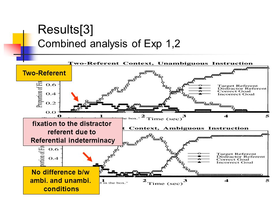 Results[3] Combined analysis of Exp 1,2 Two-Referent fixation to the distractor referent due to Referential indeterminacy No difference b/w ambi.