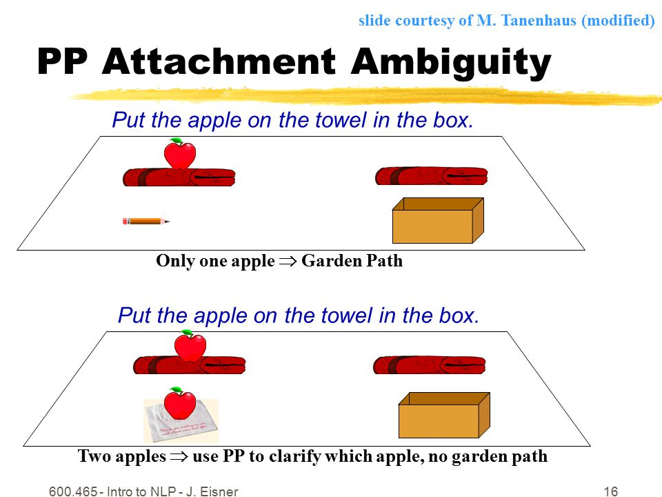 600.465 - Intro to NLP - J. Eisner16 PP Attachment Ambiguity Put the apple on the towel in the box.