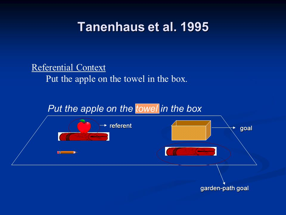 Tanenhaus et al. 1995 Referential Context Put the apple on the towel in the box.