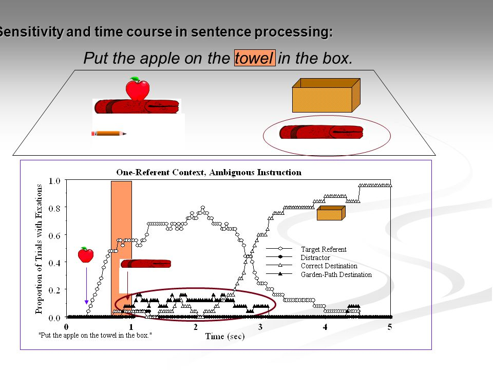 Put the apple on the towel in the box. Sensitivity and time course in sentence processing: