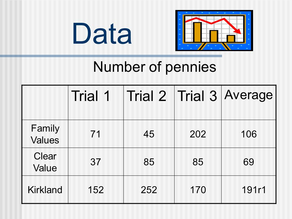 Data Number of pennies Trial 1Trial 2Trial 3 Average Family Values 7145202106 Clear Value 3785 69 Kirkland152252170 191r1