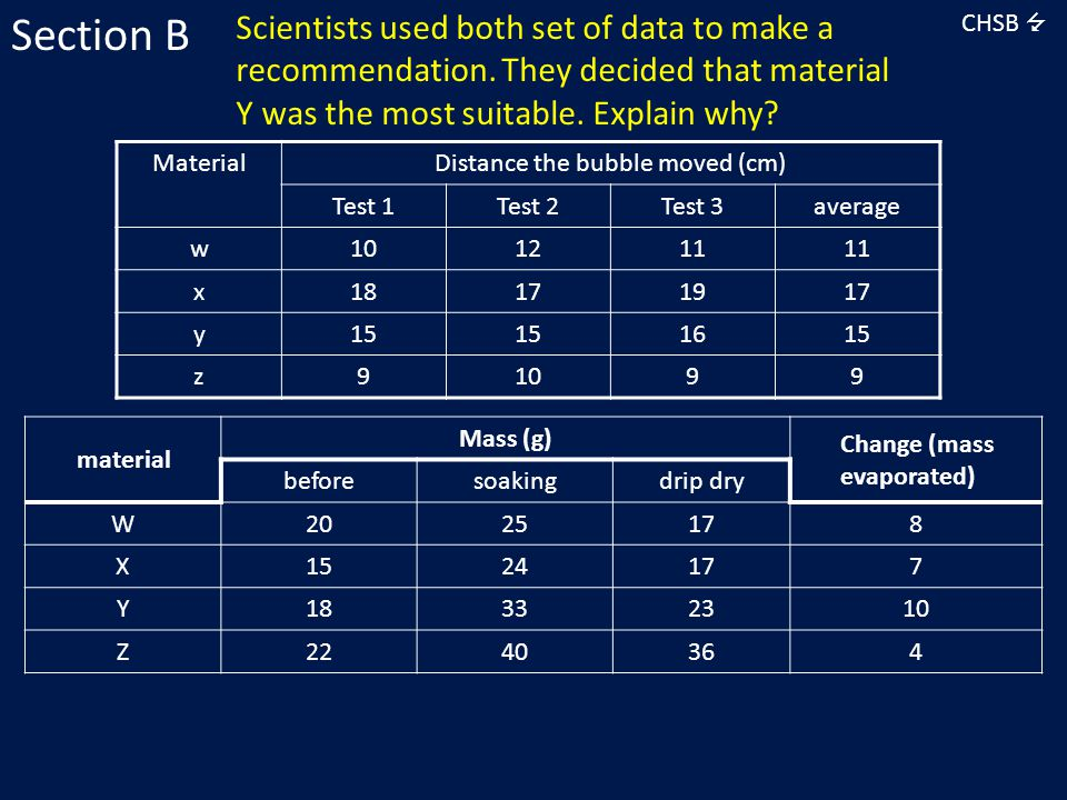 Scientists used both set of data to make a recommendation. They decided that material Y was the most suitable. Explain why? CHSB  Section B material