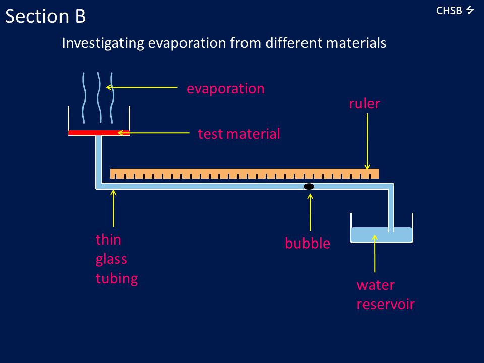 Investigating evaporation from different materials CHSB  Section B ruler water reservoir bubble thin glass tubing test material evaporation