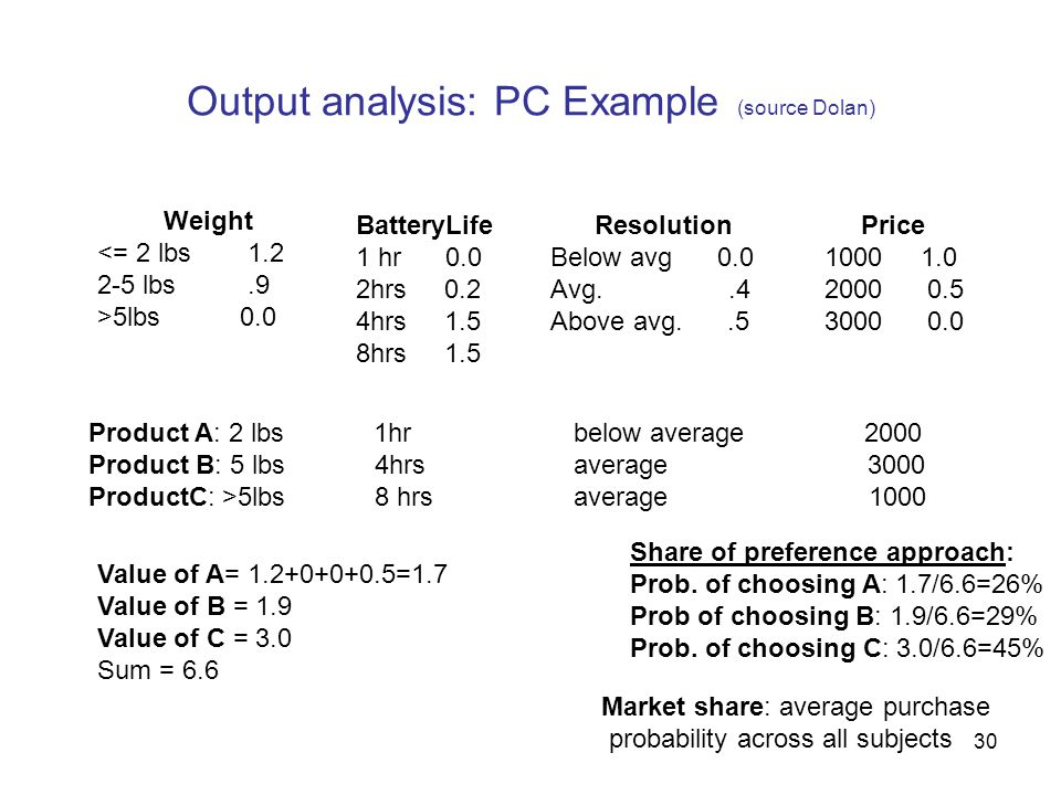 30 Output analysis: PC Example (source Dolan) Weight <= 2 lbs 1.2 2-5 lbs.9 >5lbs 0.0 BatteryLife 1 hr 0.0 2hrs 0.2 4hrs 1.5 8hrs 1.5 Resolution Below avg 0.0 Avg..4 Above avg..5 Price 1000 1.0 2000 0.5 3000 0.0 Product A: 2 lbs 1hr below average 2000 Product B: 5 lbs 4hrs average 3000 ProductC: >5lbs 8 hrs average 1000 Value of A= 1.2+0+0+0.5=1.7 Value of B = 1.9 Value of C = 3.0 Sum = 6.6 Share of preference approach: Prob.
