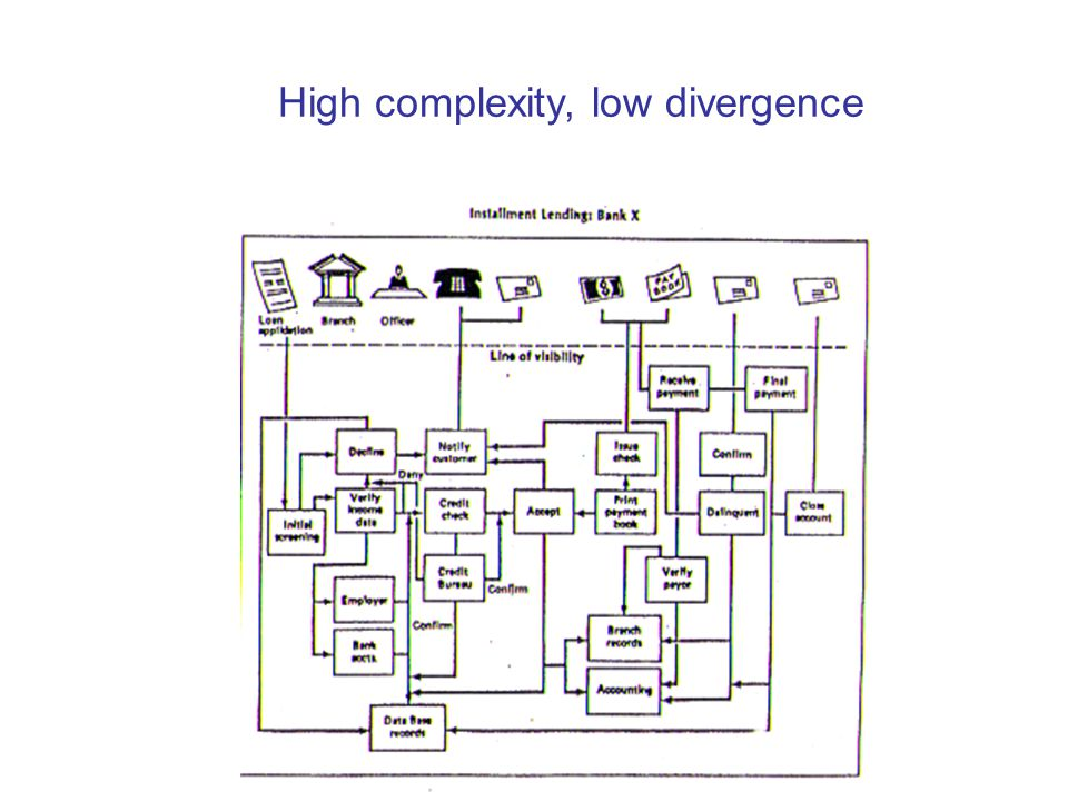 High complexity, high divergence