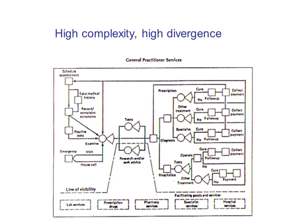 Defining terminology complexity vs. divergence what is done? how is it done?