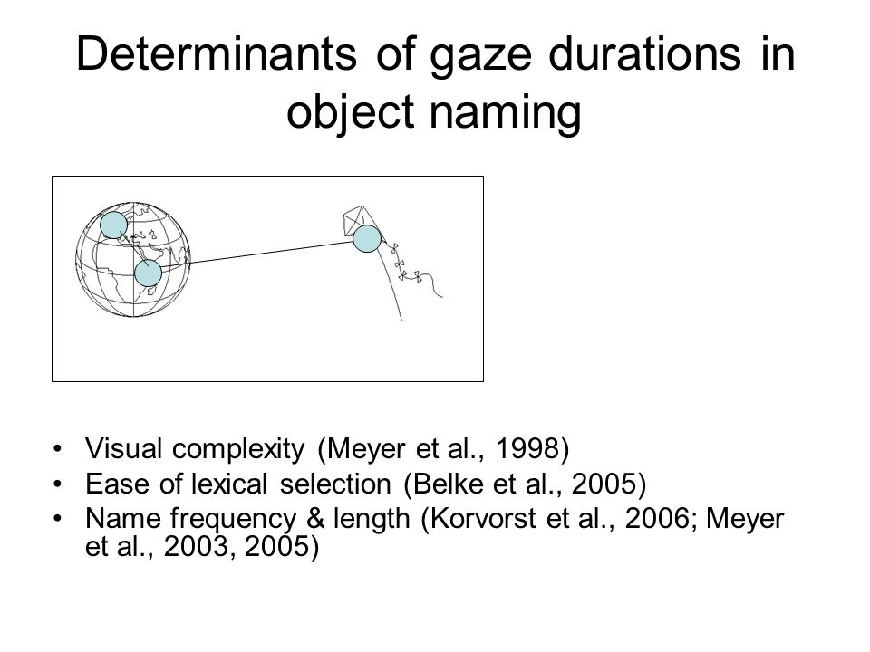 Determinants of gaze durations in object naming Visual complexity (Meyer et al., 1998) Ease of lexical selection (Belke et al., 2005) Name frequency & length (Korvorst et al., 2006; Meyer et al., 2003, 2005)