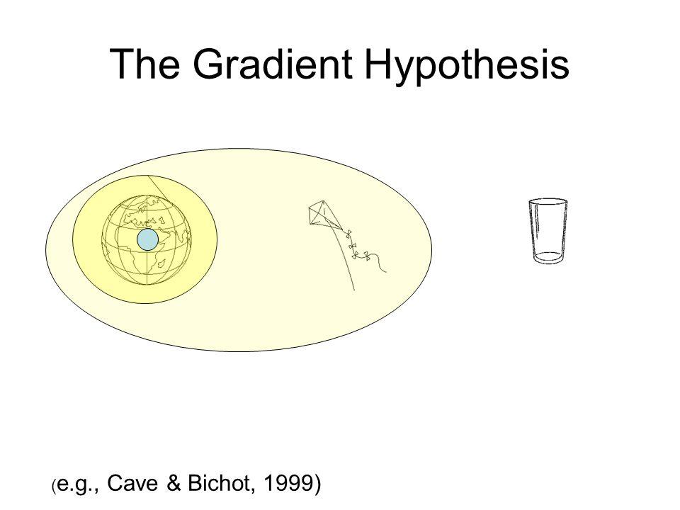 The Gradient Hypothesis ( e.g., Cave & Bichot, 1999)