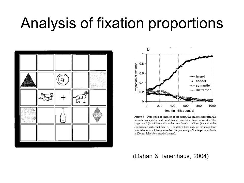 Analysis of fixation proportions (Dahan & Tanenhaus, 2004)