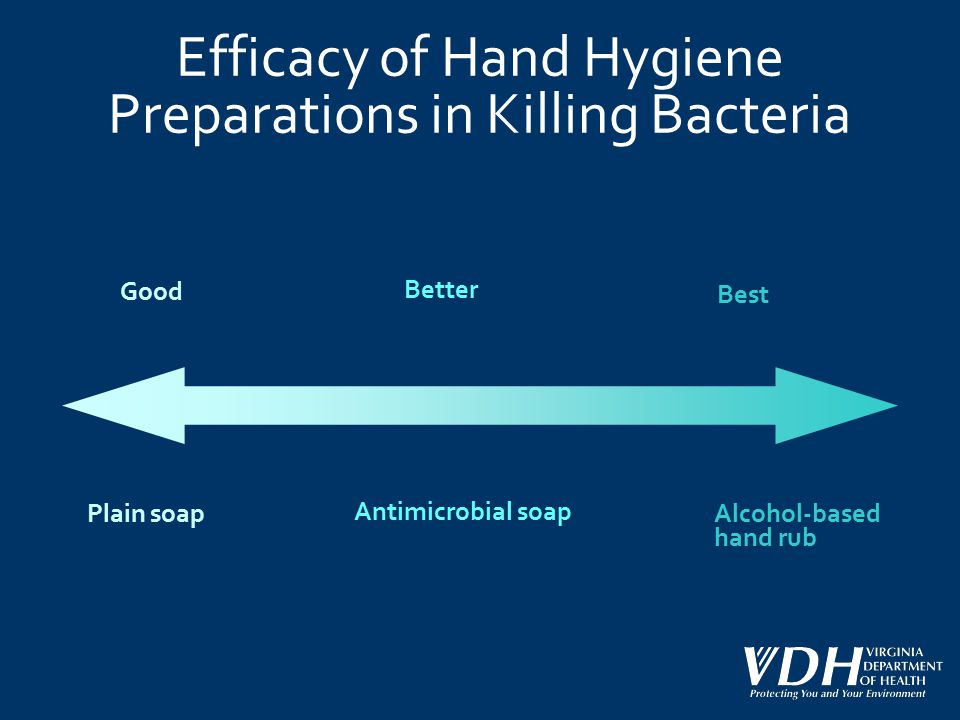 Efficacy of Hand Hygiene Preparations in Killing Bacteria Good Better Best Plain soap Antimicrobial soap Alcohol-based hand rub