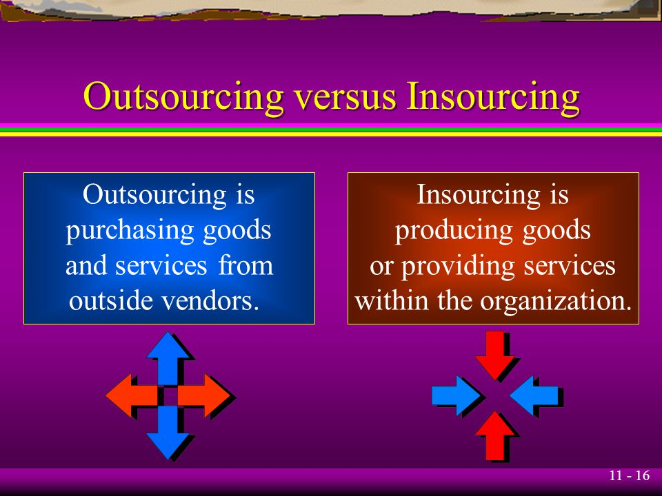 11 - 16 Outsourcing versus Insourcing Outsourcing is purchasing goods and services from outside vendors. Insourcing is producing goods or providing se