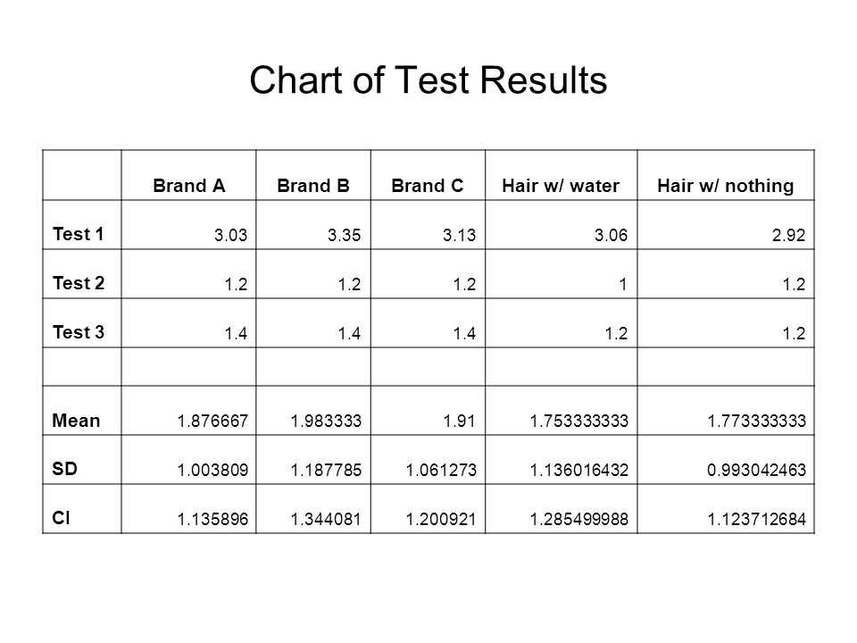 Chart of Test Results Brand ABrand BBrand CHair w/ waterHair w/ nothing Test 1 3.033.353.133.062.92 Test 2 1.2 1 Test 3 1.4 1.2 Mean 1.8766671.9833331