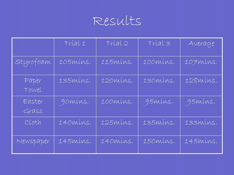 Results Trial 1Trial 2Trial 3Average Styrofoam105mins.115mins.100mins.107mins.