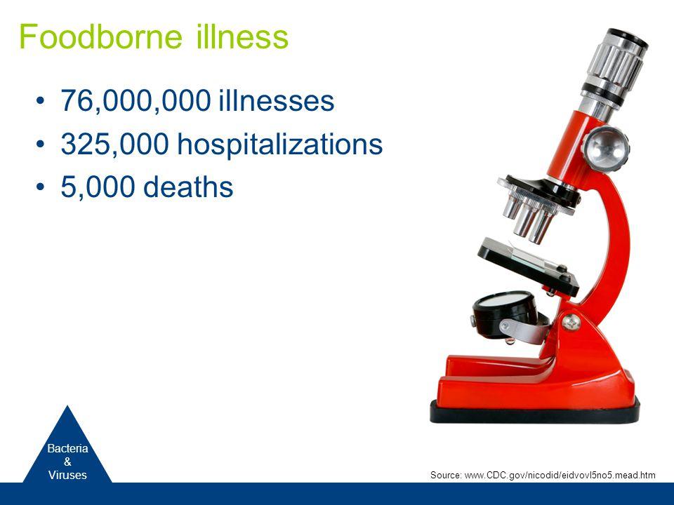 76,000,000 illnesses 325,000 hospitalizations 5,000 deaths Foodborne illness Bacteria & Viruses Source: www.CDC.gov/nicodid/eidvovl5no5.mead.htm