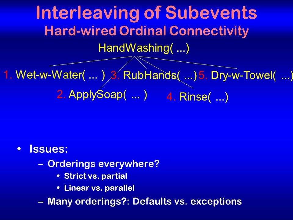 15 Interleaving of Subevents Hard-wired Ordinal Connectivity HandWashing(...) 1.