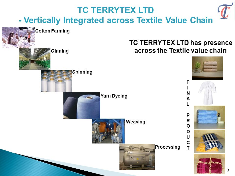 TC TERRYTEX LTD - Vertically Integrated across Textile Value Chain TC TERRYTEX LTD has presence across the Textile value chain Spinning Yarn Dyeing Weaving Processing FINALPRODUCTFINALPRODUCT Cotton Farming Ginning 2