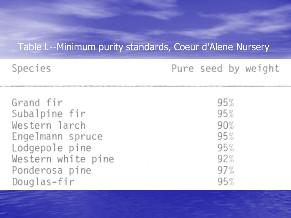 Table l.--Minimum purity standards, Coeur d Alene Nursery