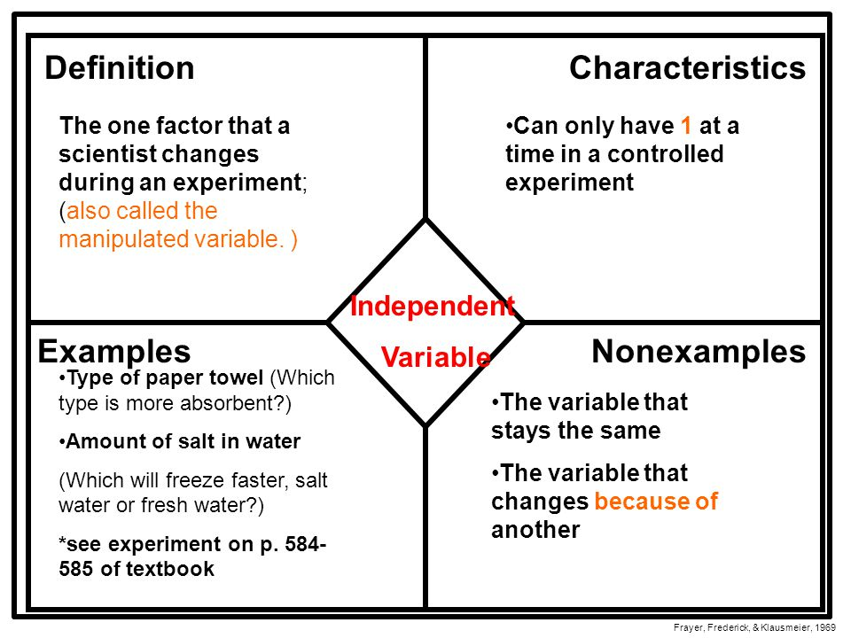 DefinitionCharacteristics ExamplesNonexamples Frayer, Frederick, & Klausmeier, 1969 Independent Variable The one factor that a scientist changes during an experiment; (also called the manipulated variable.