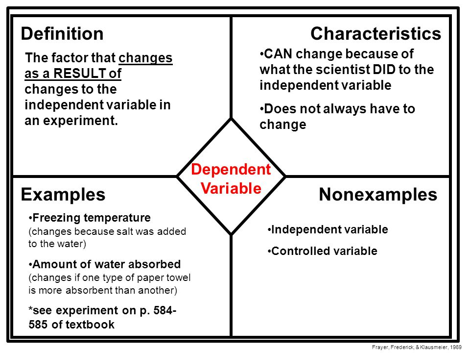 DefinitionCharacteristics ExamplesNonexamples Frayer, Frederick, & Klausmeier, 1969 Dependent Variable The factor that changes as a RESULT of changes to the independent variable in an experiment.