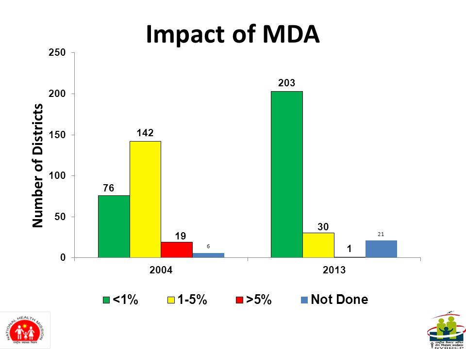 Impact of MDA