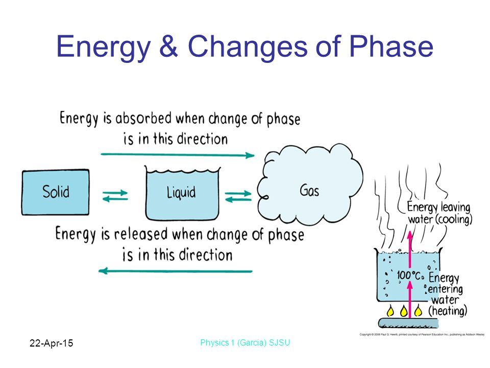 22-Apr-15 Physics 1 (Garcia) SJSU Energy & Changes of Phase