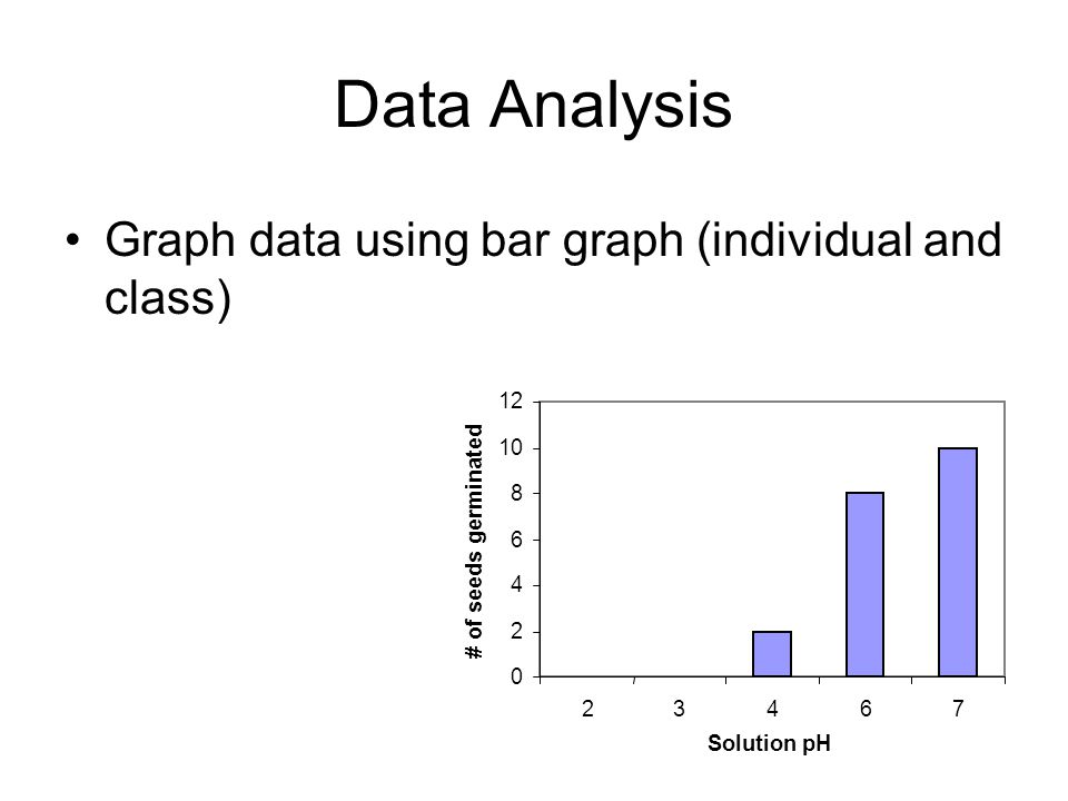 Data Analysis Graph data using bar graph (individual and class) 0 2 4 6 8 10 12 23467 Solution pH # of seeds germinated