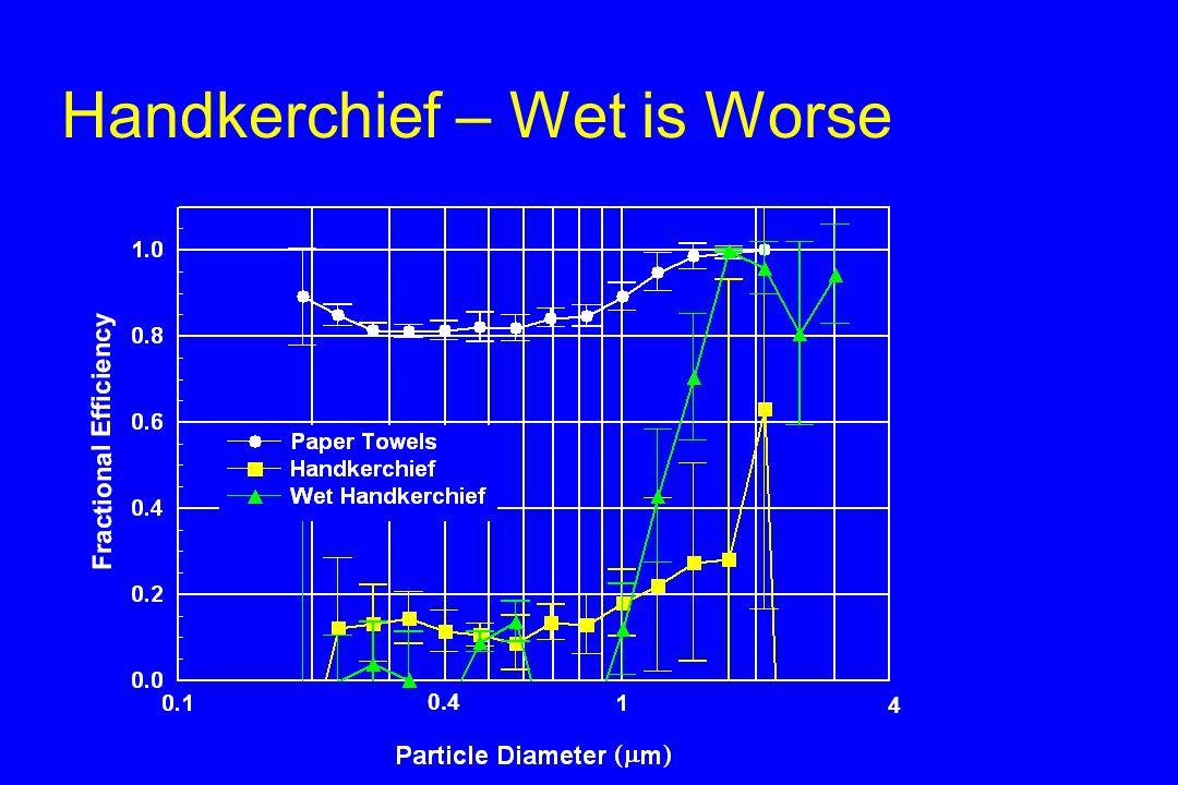Handkerchief – Wet is Worse 4 0.4