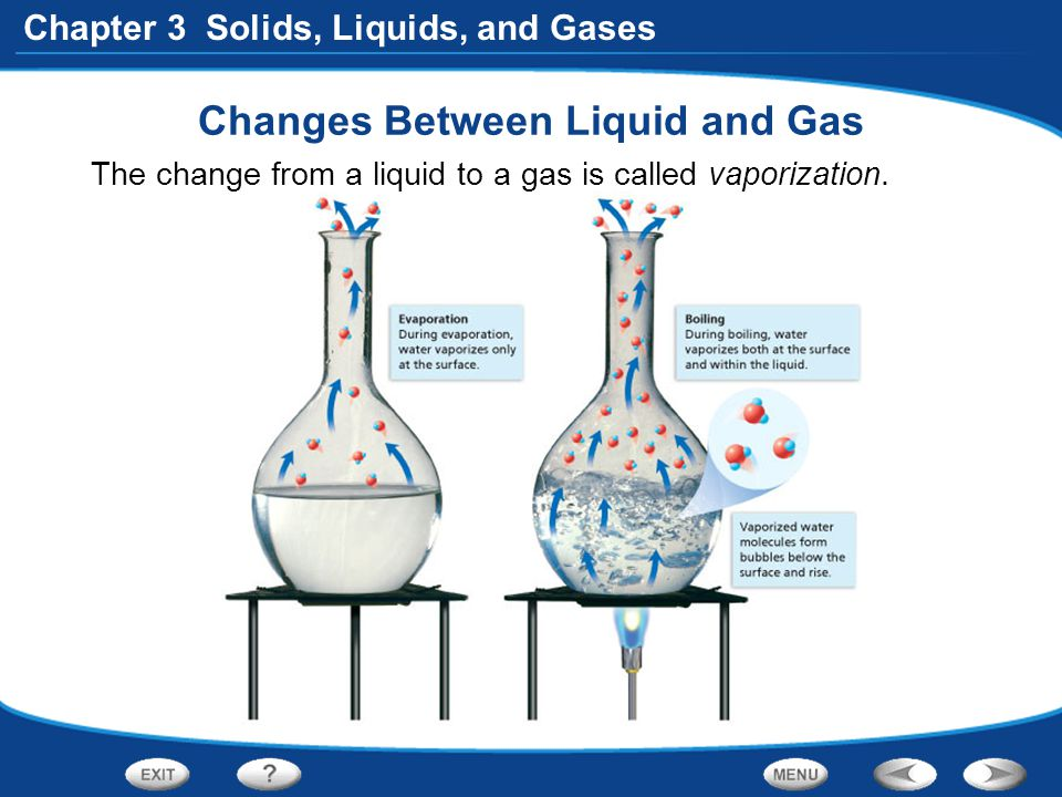Chapter 3 Solids, Liquids, and Gases Changes Between Liquid and Gas The change from a liquid to a gas is called vaporization.