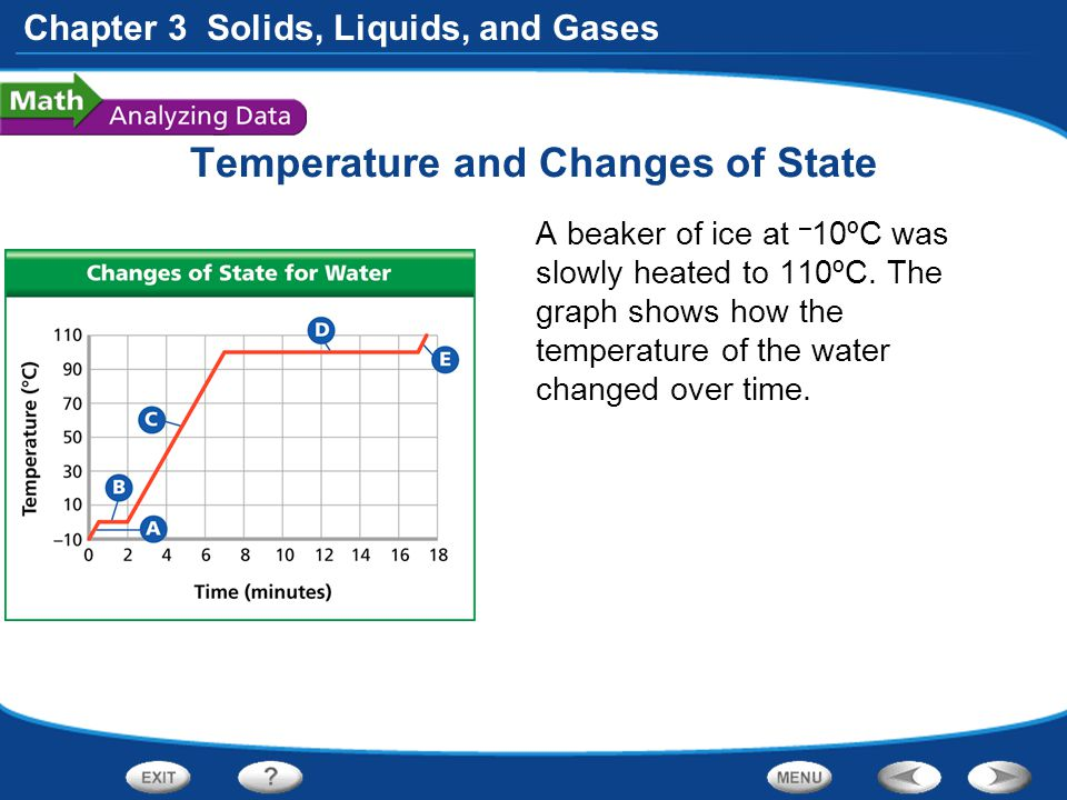 Chapter 3 Solids, Liquids, and Gases Temperature and Changes of State A beaker of ice at – 10ºC was slowly heated to 110ºC. The graph shows how the te