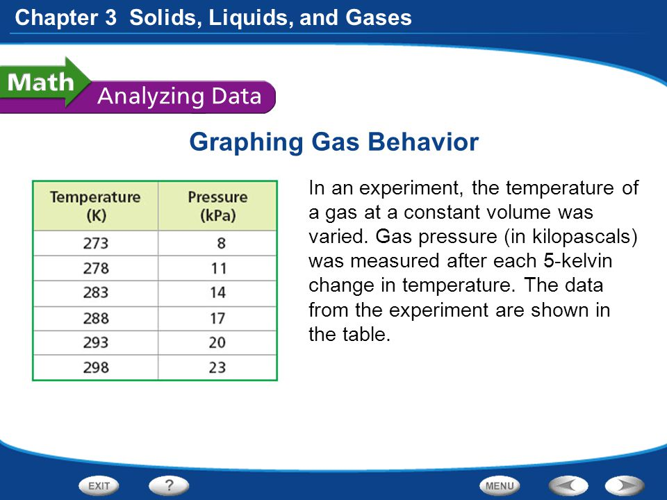 Chapter 3 Solids, Liquids, and Gases Graphing Gas Behavior In an experiment, the temperature of a gas at a constant volume was varied. Gas pressure (i