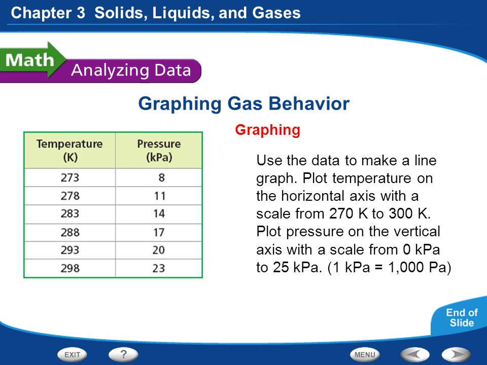 Chapter 3 Solids, Liquids, and Gases Graphing Gas Behavior Graphing Use the data to make a line graph. Plot temperature on the horizontal axis with a