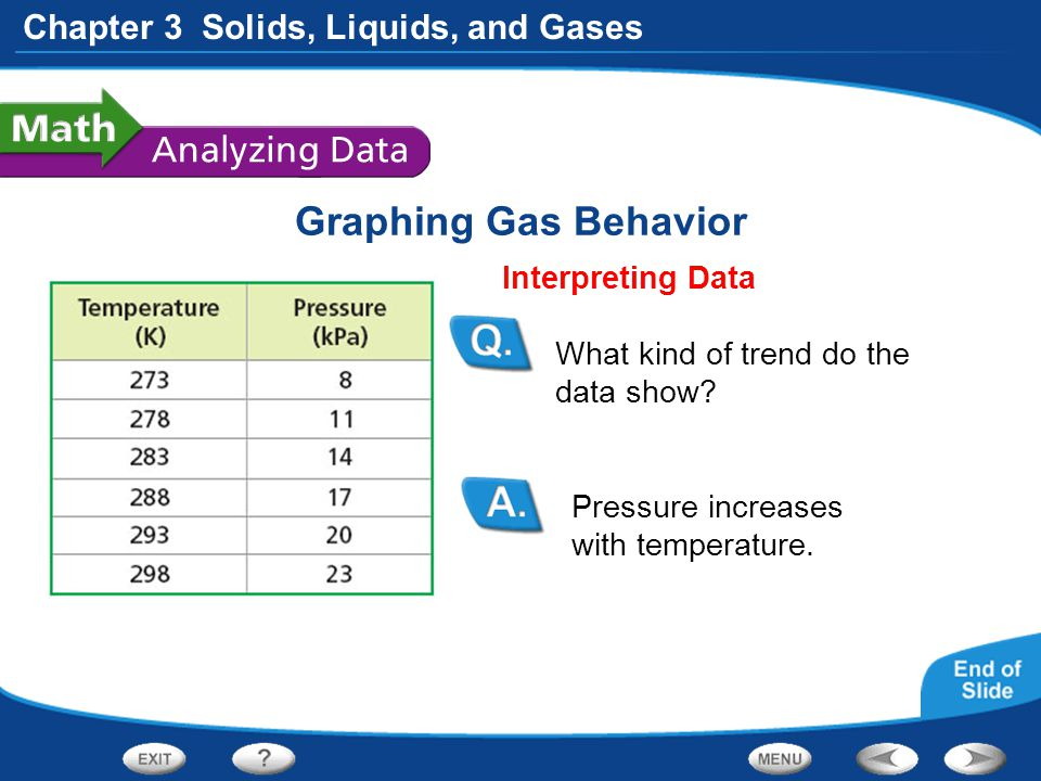 Chapter 3 Solids, Liquids, and Gases Graphing Gas Behavior Pressure increases with temperature. Interpreting Data What kind of trend do the data show?