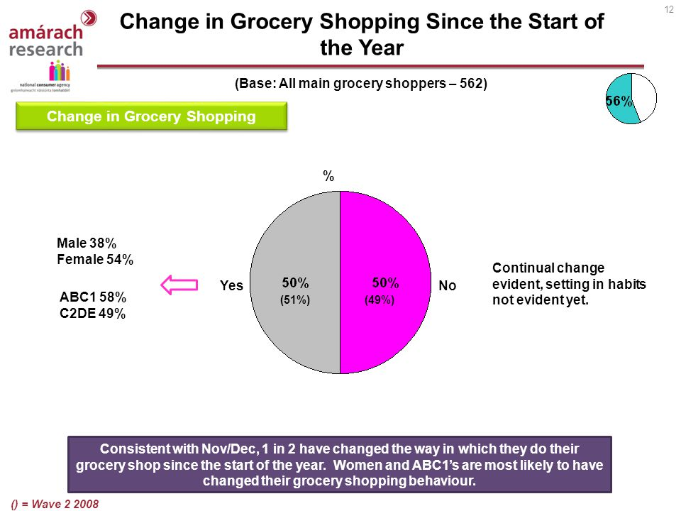 12 Change in Grocery Shopping Since the Start of the Year (Base: All main grocery shoppers – 562) YesNo Change in Grocery Shopping Consistent with Nov/Dec, 1 in 2 have changed the way in which they do their grocery shop since the start of the year.