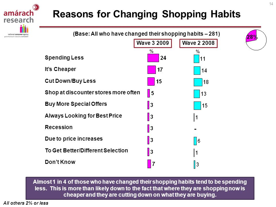 14 Reasons for Changing Shopping Habits (Base: All who have changed their shopping habits – 281) Almost 1 in 4 of those who have changed their shopping habits tend to be spending less.