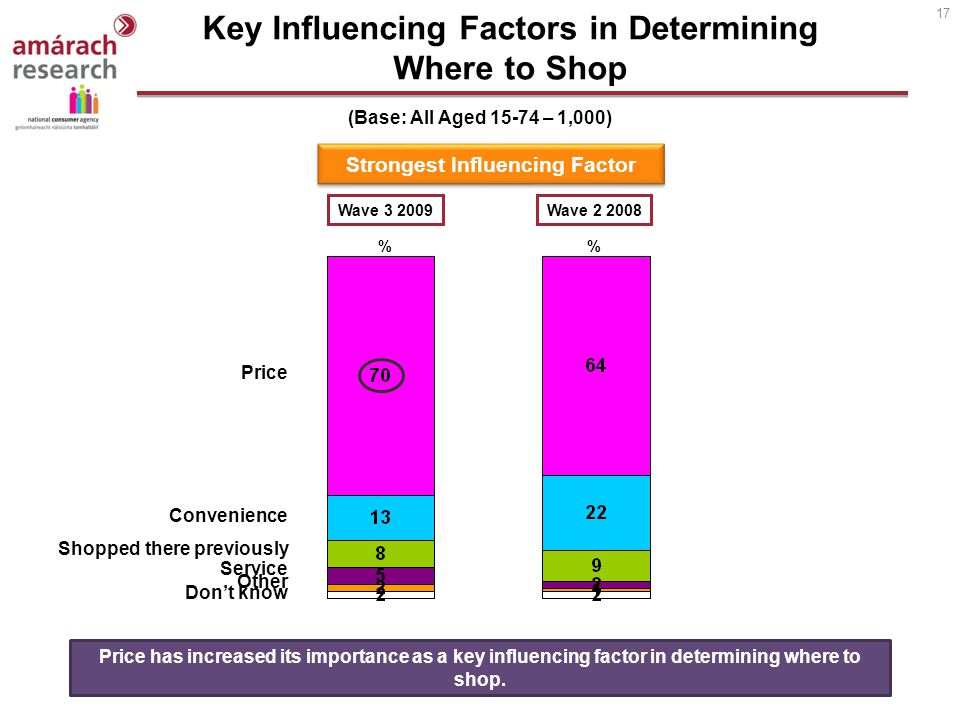 17 Key Influencing Factors in Determining Where to Shop % Price Price has increased its importance as a key influencing factor in determining where to