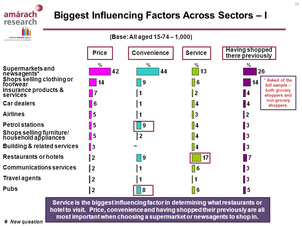 18 Biggest Influencing Factors Across Sectors – I Supermarkets and newsagents* Shops selling clothing or footwear Insurance products & services Car de