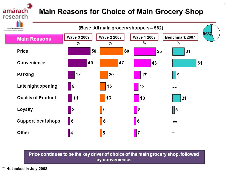 7 Benchmark 2007 Main Reasons for Choice of Main Grocery Shop (Base: All main grocery shoppers – 562) Price Convenience Parking Late night opening Quality of Product Loyalty Support local shops Other Main Reasons Wave 1 2008 ** Not asked in July 2008.
