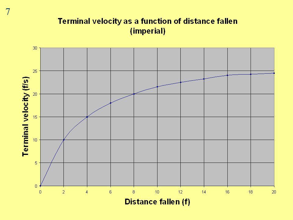 Terminal Velocity v Distance Fallen (metric) 6