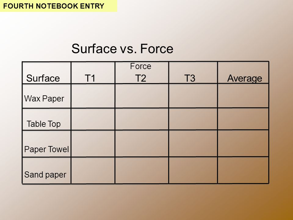 Surface vs.